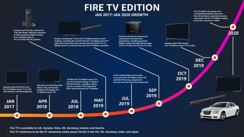 Amazon Fire TV growth