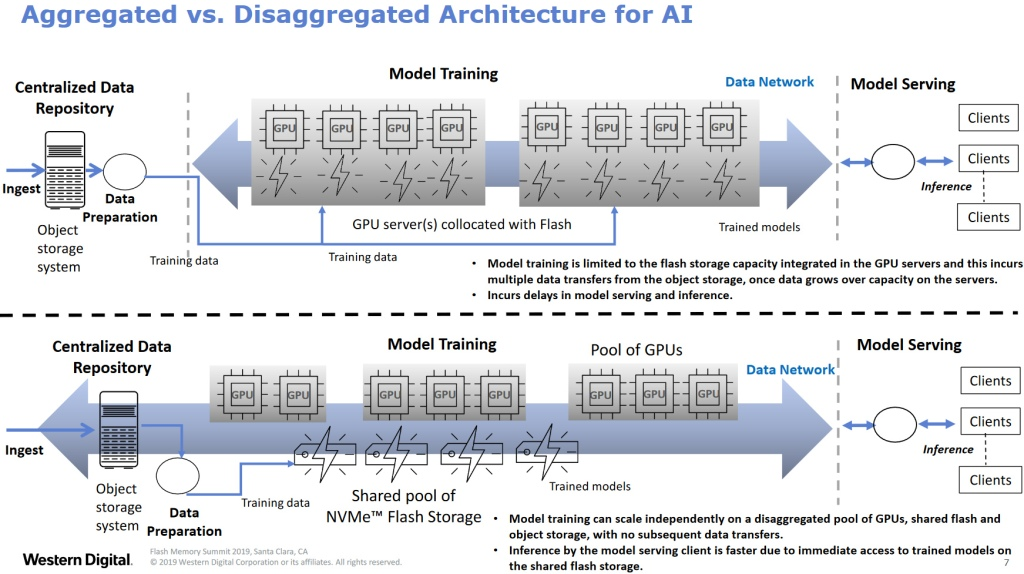 A disaggregated architecture makes it possible to scale compute and storage independently, without the need for repeated trips to source data.