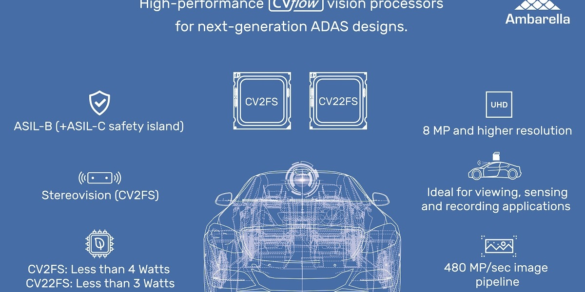 Illustration of how Ambarella's AI chips work in cars.