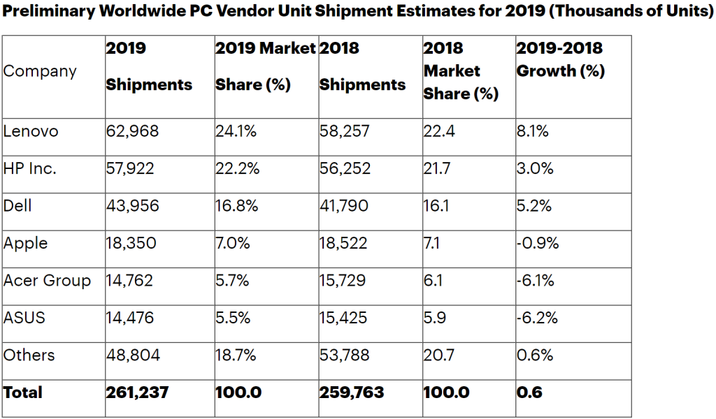 Gartner PC shipments 2019