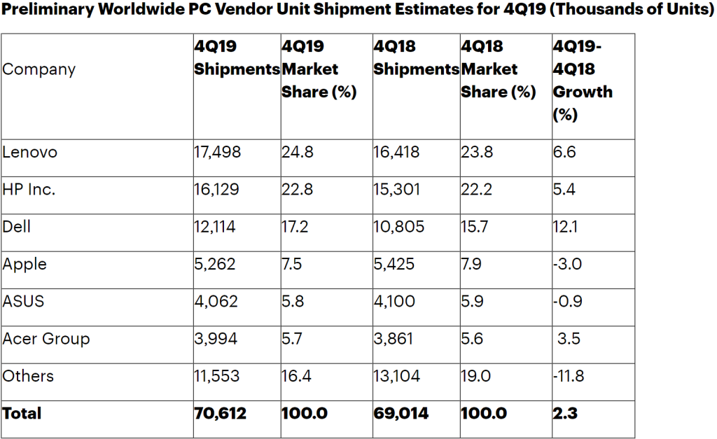 Gartner PC shipments Q4 2019
