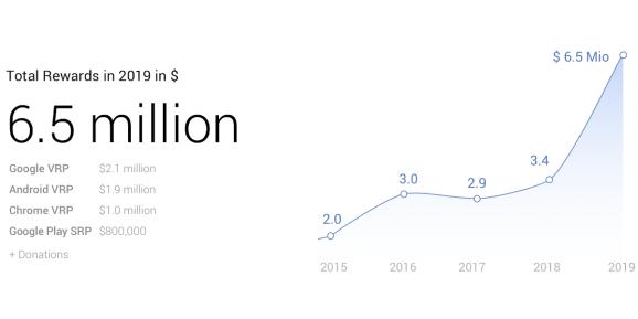 Google VRP 2019 graph