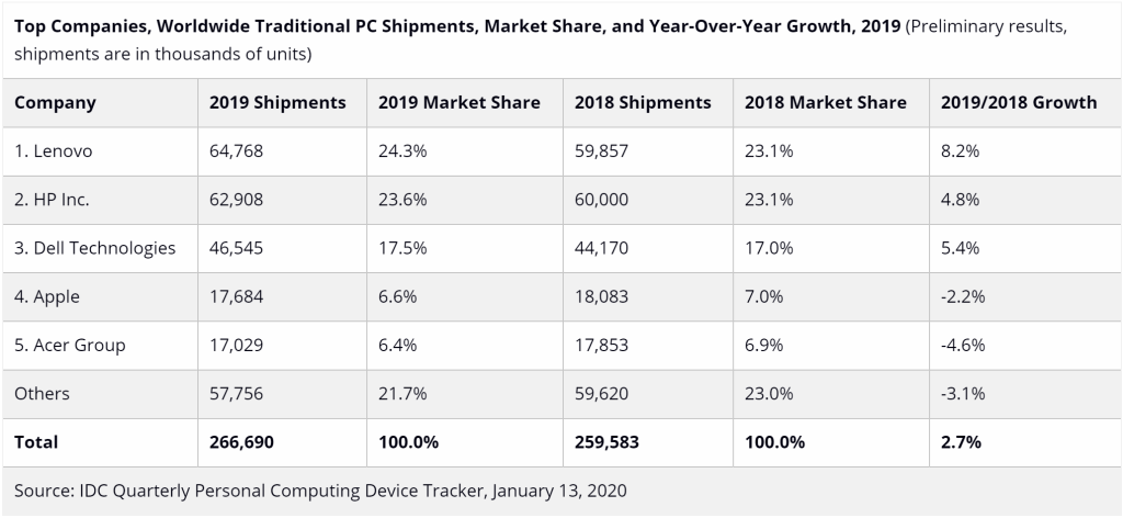 IDC PC shipments 2019