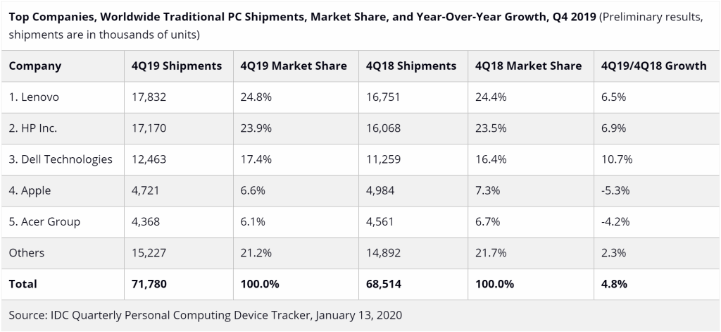 IDC PC shipments Q4 2019