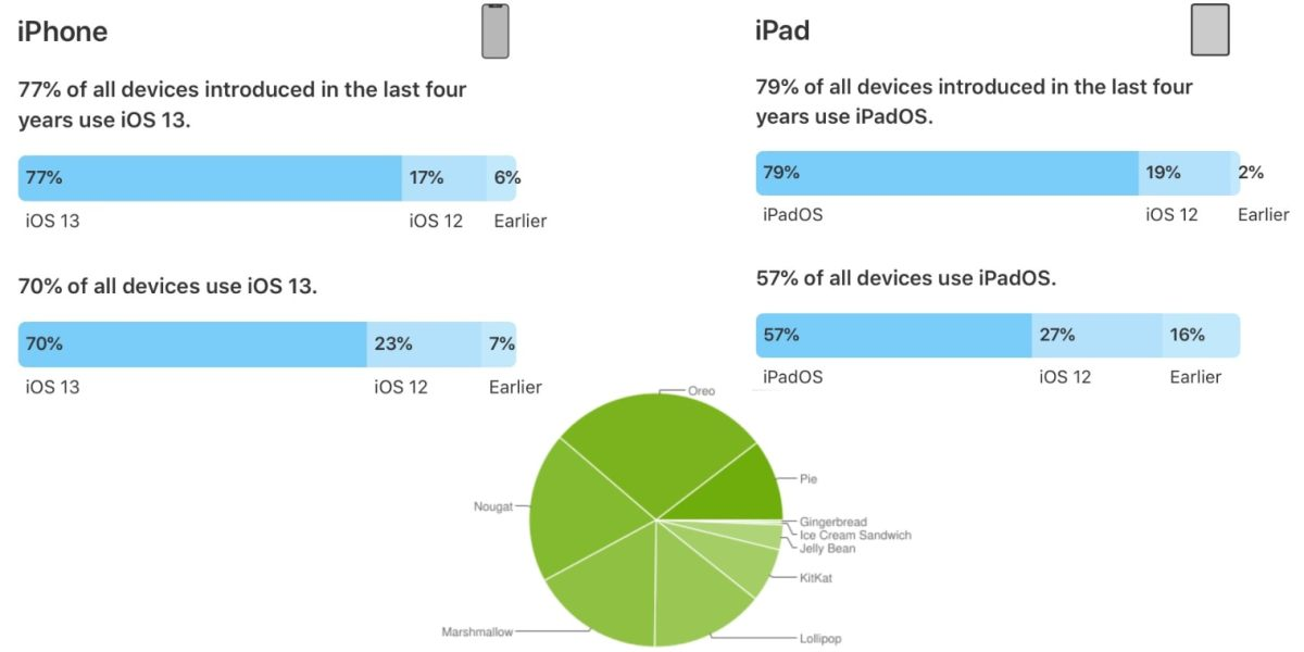 The latest iOS and Android major OS version adoption charts provided by Apple and Google.