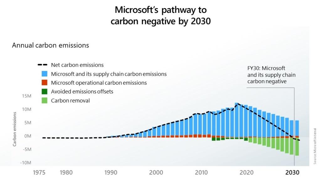 Microsoft's carbon negative plan for 2030