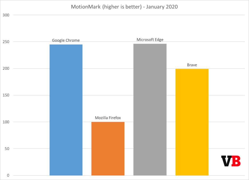 https://venturebeat.com/wp-content/uploads/2020/01/motionmark-january-2020.png?resize=1024%2C743&strip=all?w=1422&strip=all