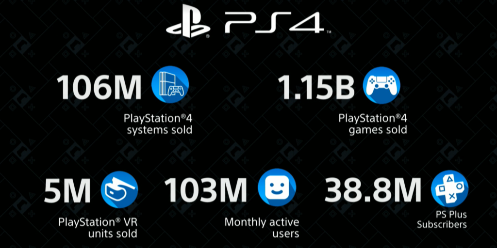Sony PlayStation 4 stats at CES 2020