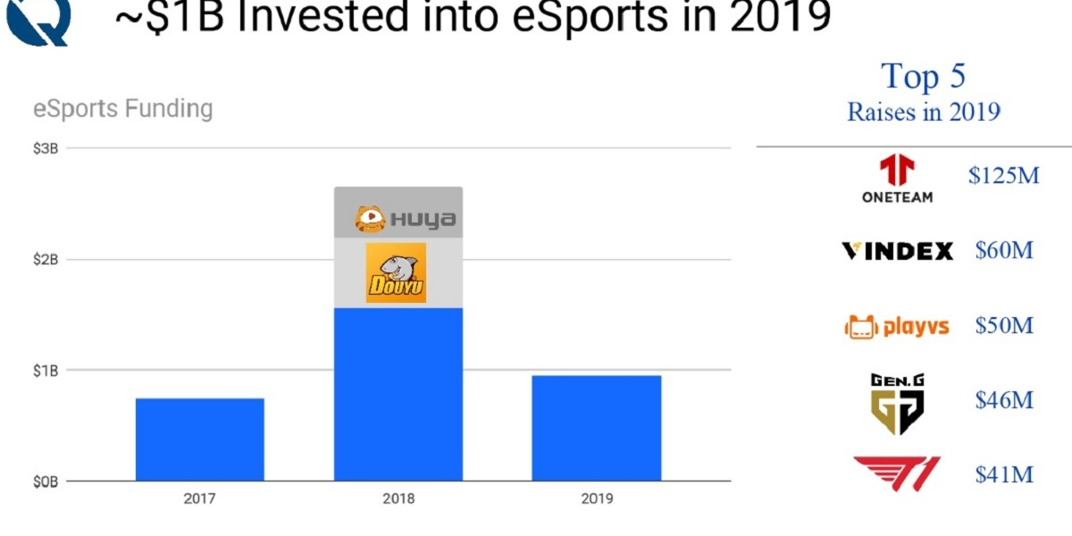 $1 billion was invested in esports in 2022.
