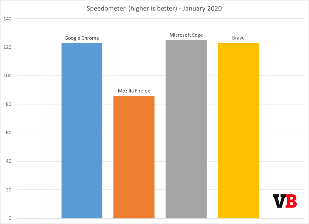 https://venturebeat.com/wp-content/uploads/2020/01/speedometer-january-2020.png?resize=1024%2C743&strip=all?w=1422&strip=all