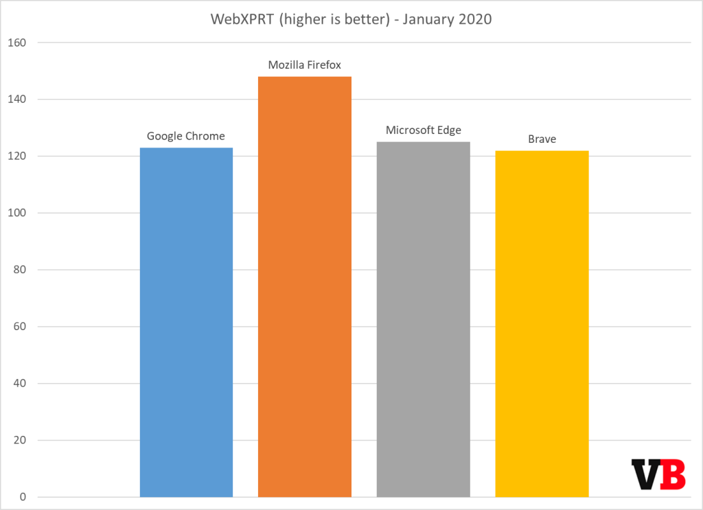 https://venturebeat.com/wp-content/uploads/2020/01/webxprt-january-2020.png?resize=1024%2C743&strip=all?w=1422&strip=all
