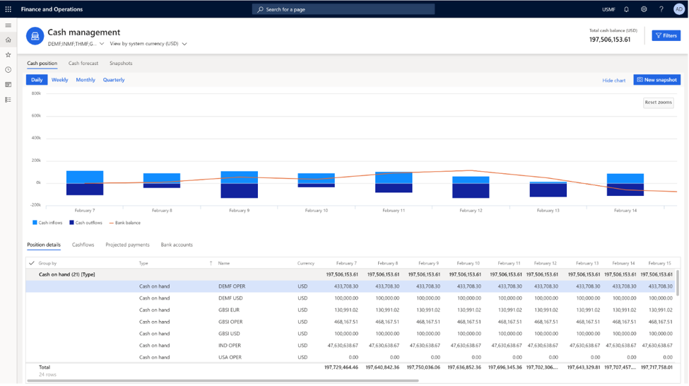Microsoft's Dynamics365 Finance Insights screenshot, showing a visualized financial analysis from a grid of data.