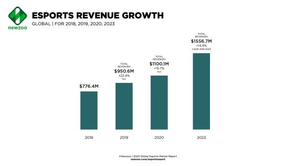Newzoo's latest revised forecast for esports revenue growth.