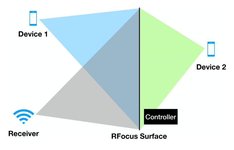 RFocus