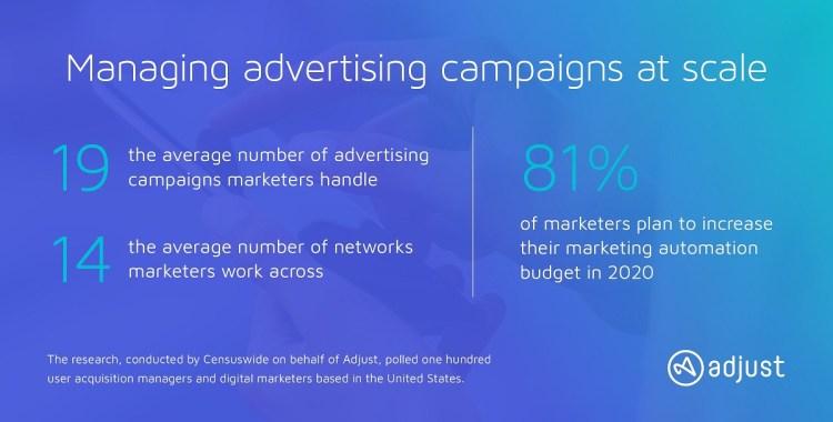 Adjust is automating repetitive marketing tasks.