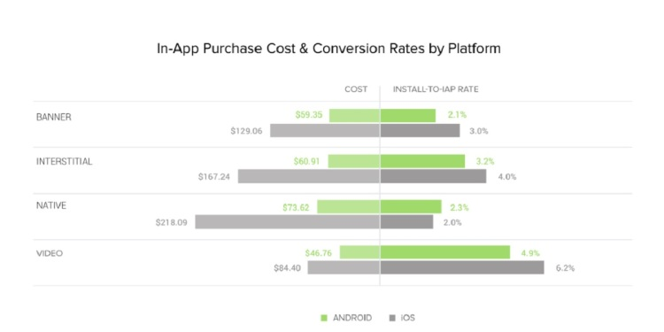 Liftoff compared ad rates and the effectiveness of ads across iOS and Android.