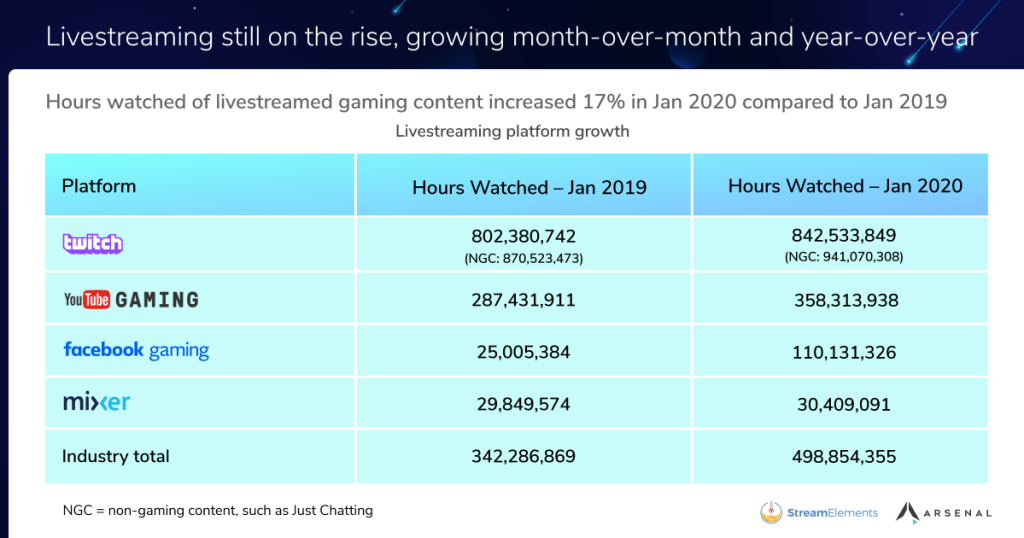 Game livestreaming up 17% to nearly 500 million view hours in January