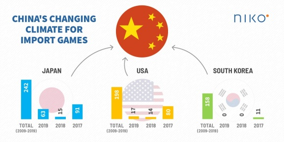 China's changing approvals for foreign games. Japan is the beneficiary.
