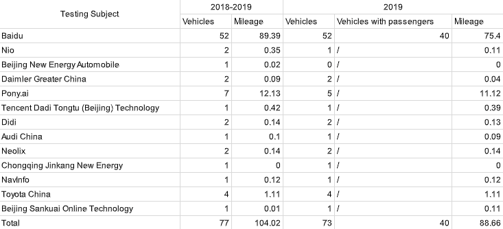 77 autonomous vehicles drove over 500,000 miles across Beijing in 2019