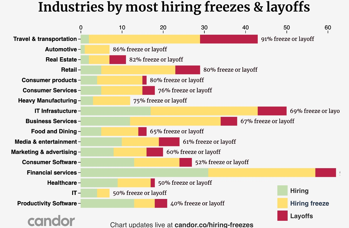 69 The Number Not Transparent Roblox Candor 267 Companies Have Frozen Hiring 44 Had Layoffs 36 Rescinded Offers 111 Are Hiring Venturebeat
