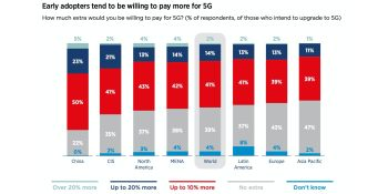 GSMA: China leads in 5G and smart device interest, followed by the U.S.