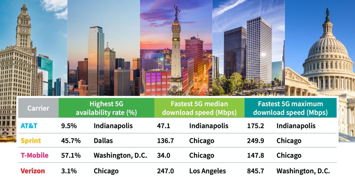 Rootmetrics' report on 5G availability and performance illustrates the mixed bag of U.S. speeds and coverage.