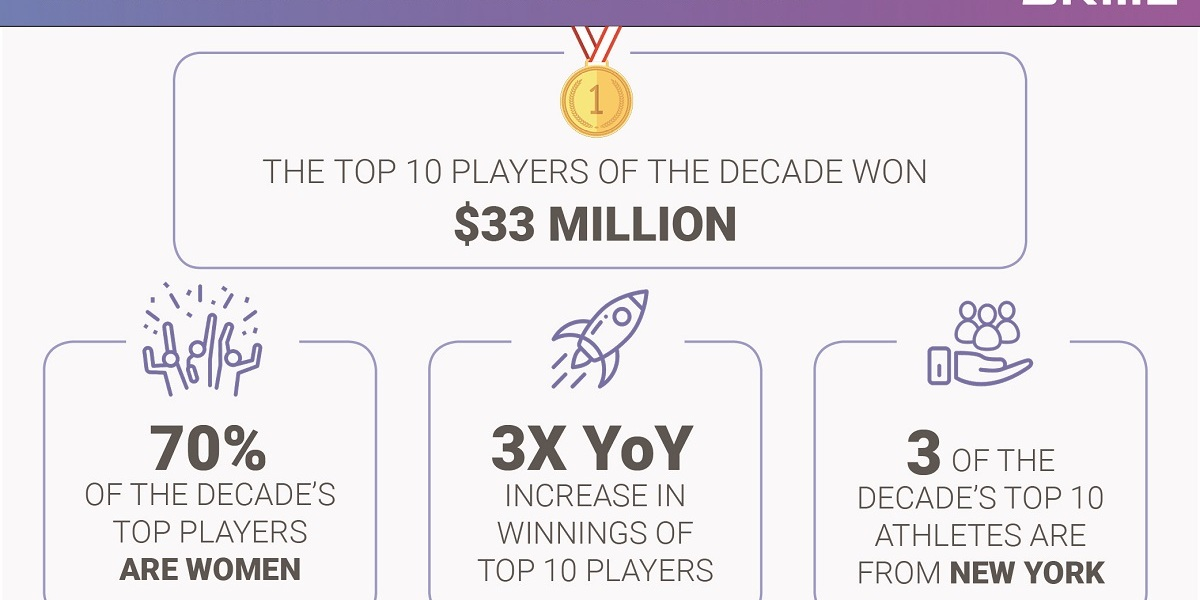 Skillz says the top mobile esports winners took in $33 million over the past decade.