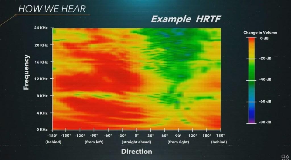 Resultado de imagem para audio tempest ps5