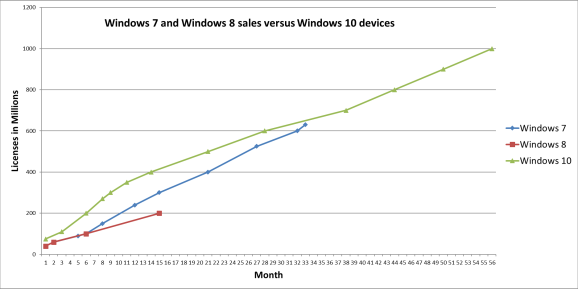 Windows 10 vs Windows 7 and Windows 8 devices