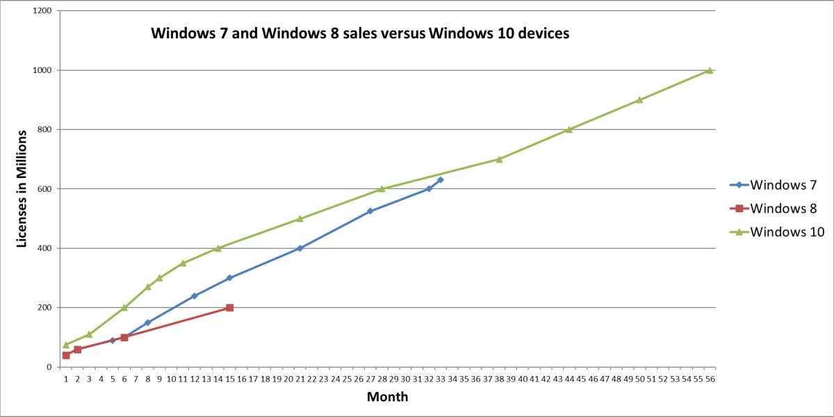 Windows 10 vs Windows 7 and Windows 8 devices