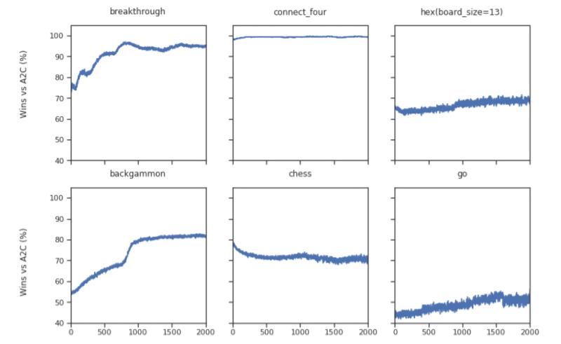 DeepMind (ABR) IT-MCTS