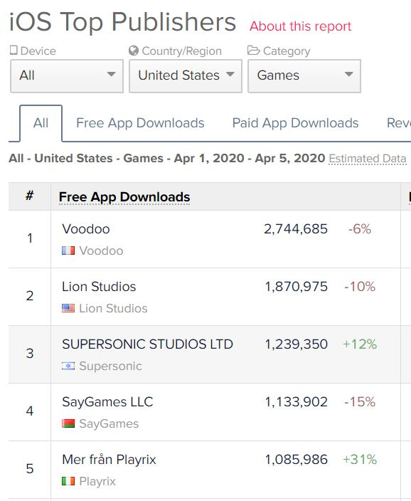 Supersonic has made its way into the top free downloads for ad-based games.