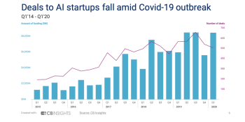 CB Insights: AI funding held steady in Q1, thanks to Waymo, but early-stage startups suffered