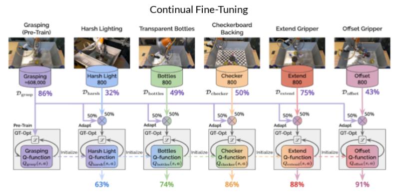 Google robot grasping adaptation