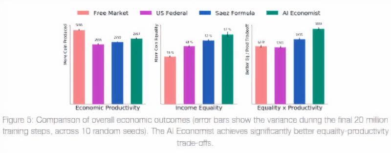 Salesforce AI Economist