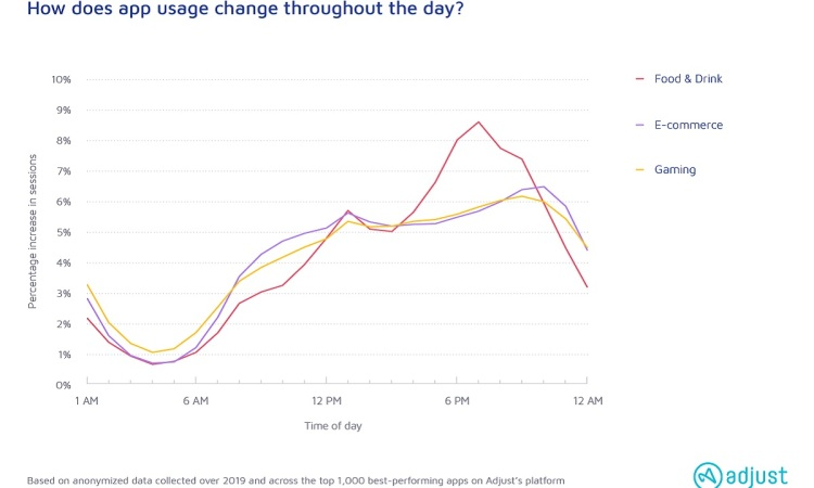 Mobile app usage spikes in the evening during the pandemic.