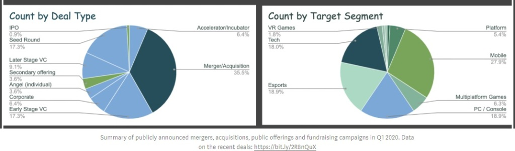 Game deals by segment