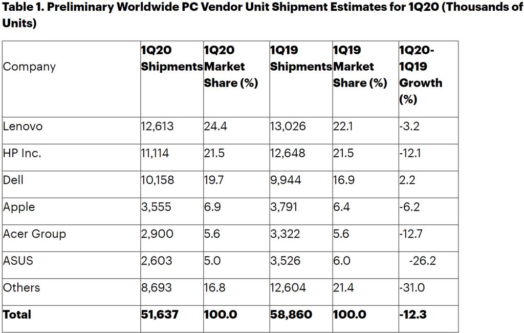 Gartner PC shipments Q1 2020