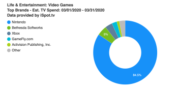 Gaming industry TV ad spend is rising — blame Tom Nook