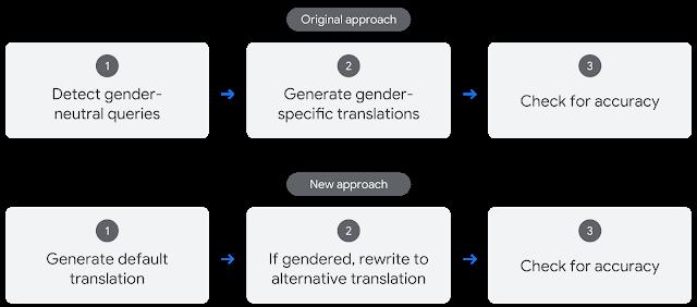 Google debuts AI in Google Translate that addresses gender bias