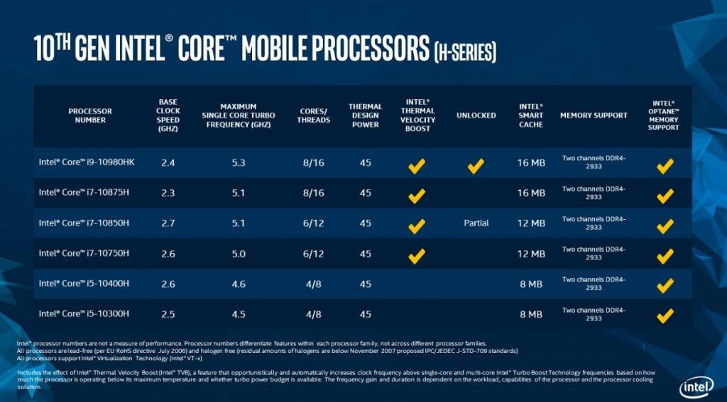 Intel's 10th Gen Core H-Series processor family.
