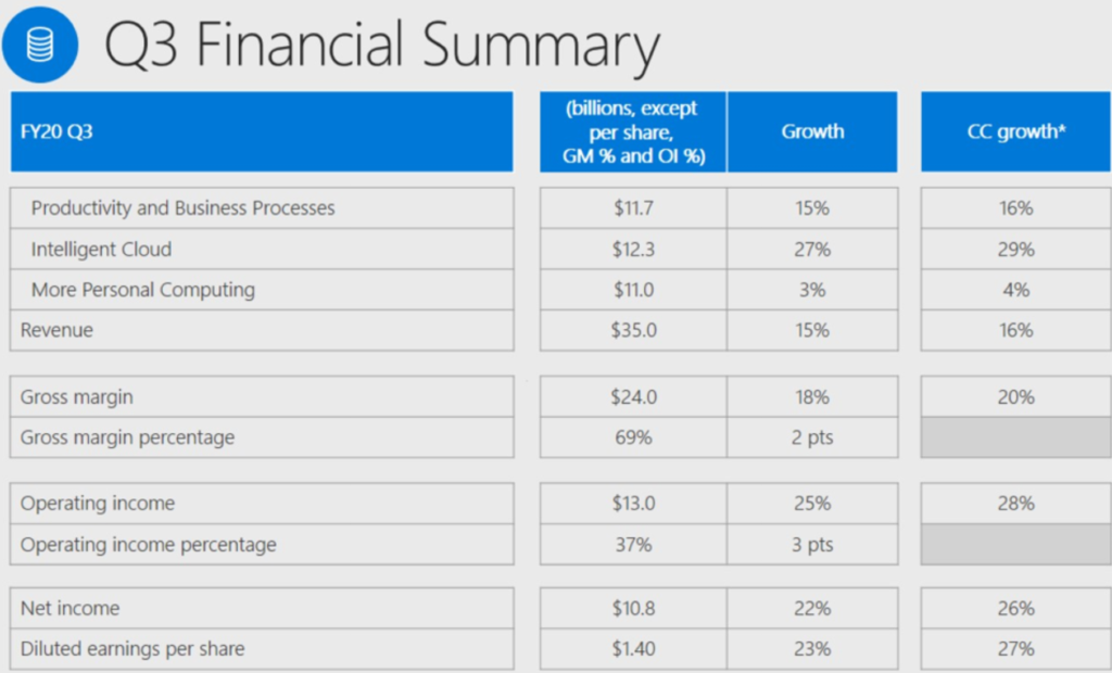 Microsoft Q3 2020 earnings summary