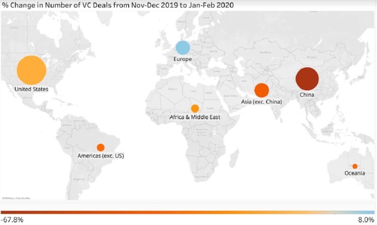 China has been hit hard by a drop in VC investments in the wake of the coronavirus.