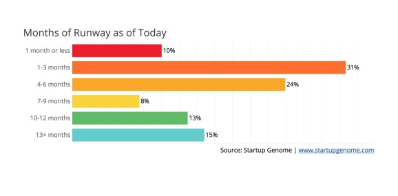 Startup Genome shows how many startups are in trouble.