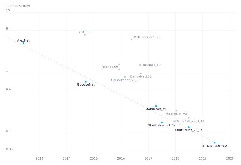 OpenAI efficiency benchmarks