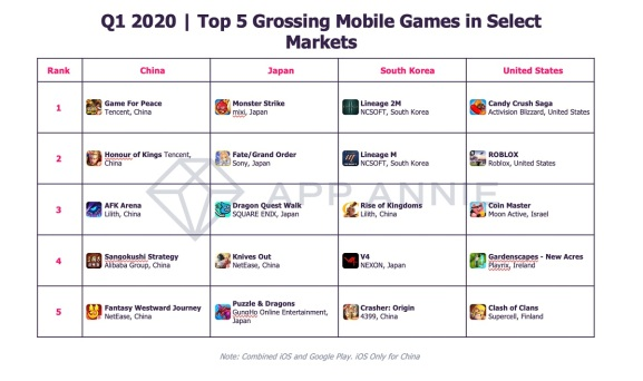 The top 5 grossing mobile games in 5 major regions.