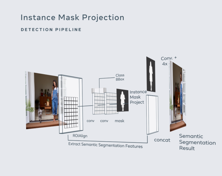 Facebook Instance Mask Projection