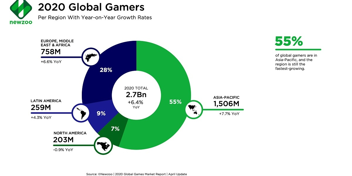 Newzoo says there are 2.7 billion gamers in the world.