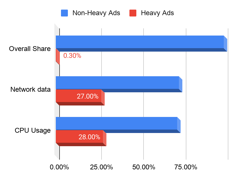 Chrome heavy ads vs non-heavy ads