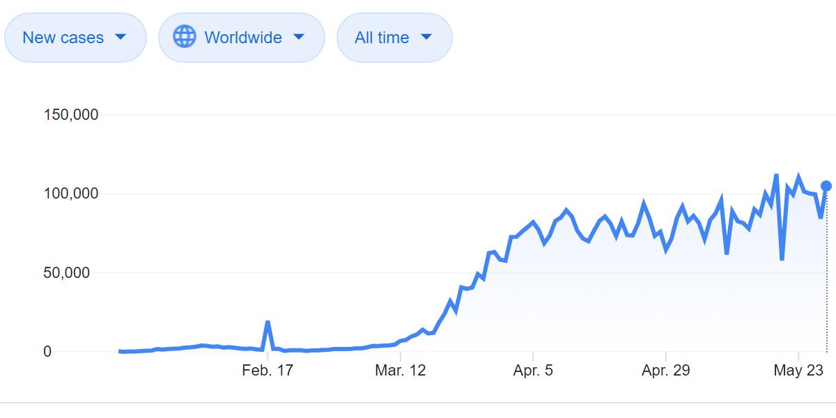 Google's COVID-19 graph based on Wikipedia data